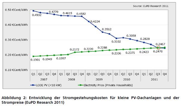 blogpost_solarstrom_kostenentwicklung
